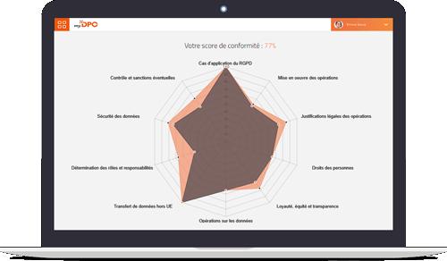 Spider-chart_myDPO_Conformité_RGPD